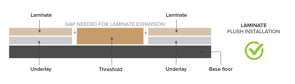 Laminate flush installation